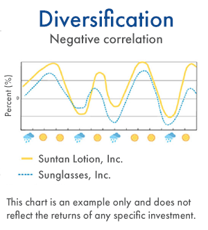 Diversification - Negative correlation